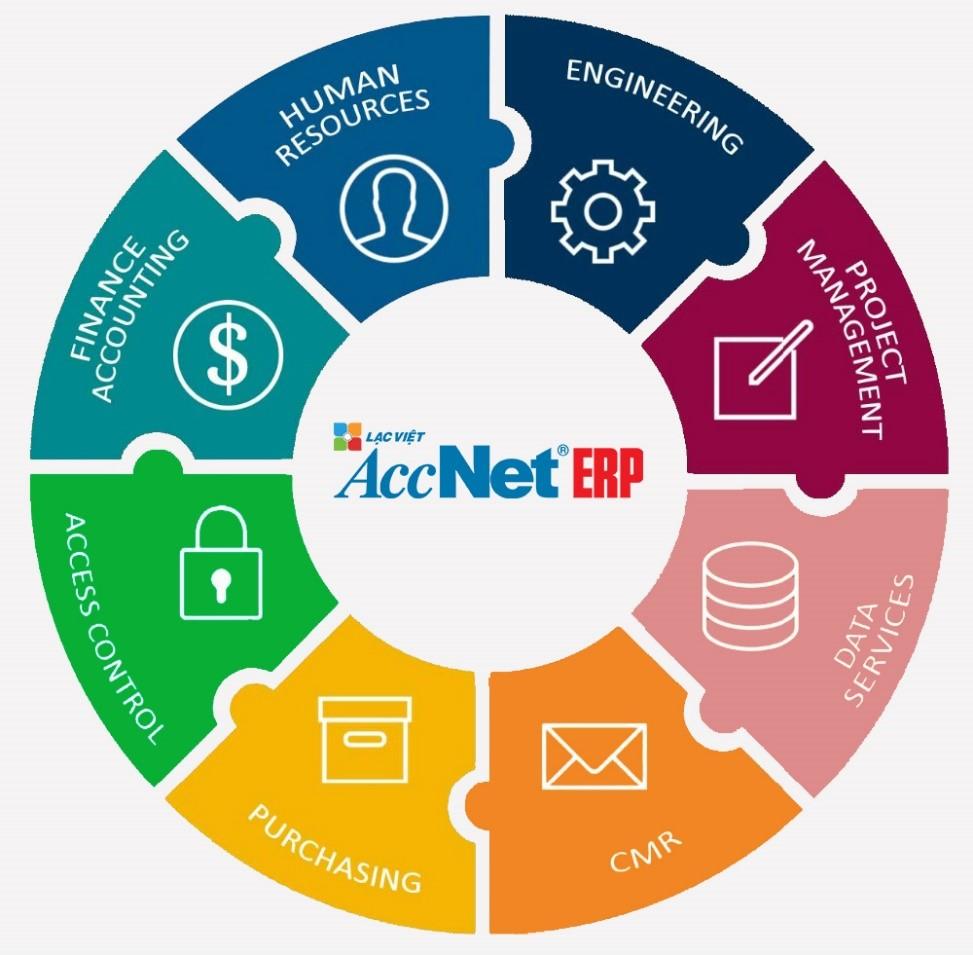 cách ứng dụng phần mềm erp vào quản trị doanh nghiệp